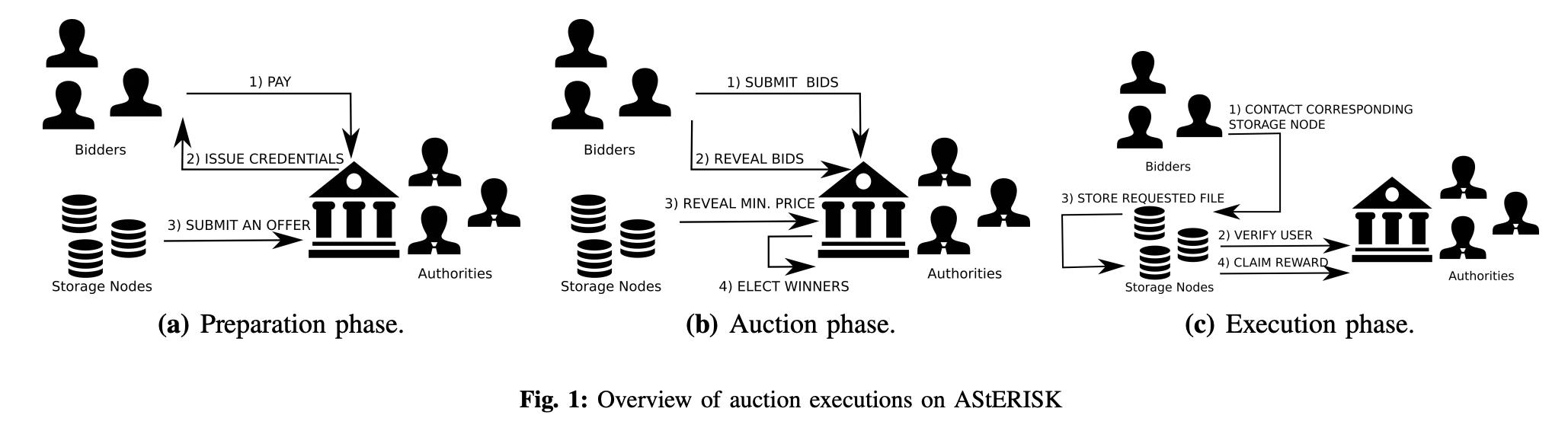 AStERISK:Filecoin上基于密封拍卖的区块链服务的定价优化方案