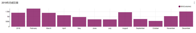 研究:一年中什么时候买入BTC才能赚钱?