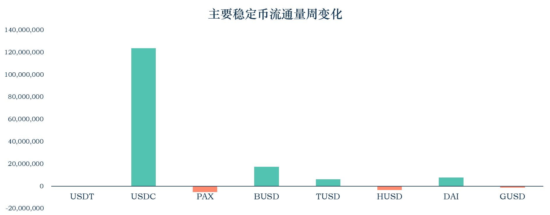 加密稳定币报告07:稳定币安全性分析 背后是交易所与信托机构的角逐