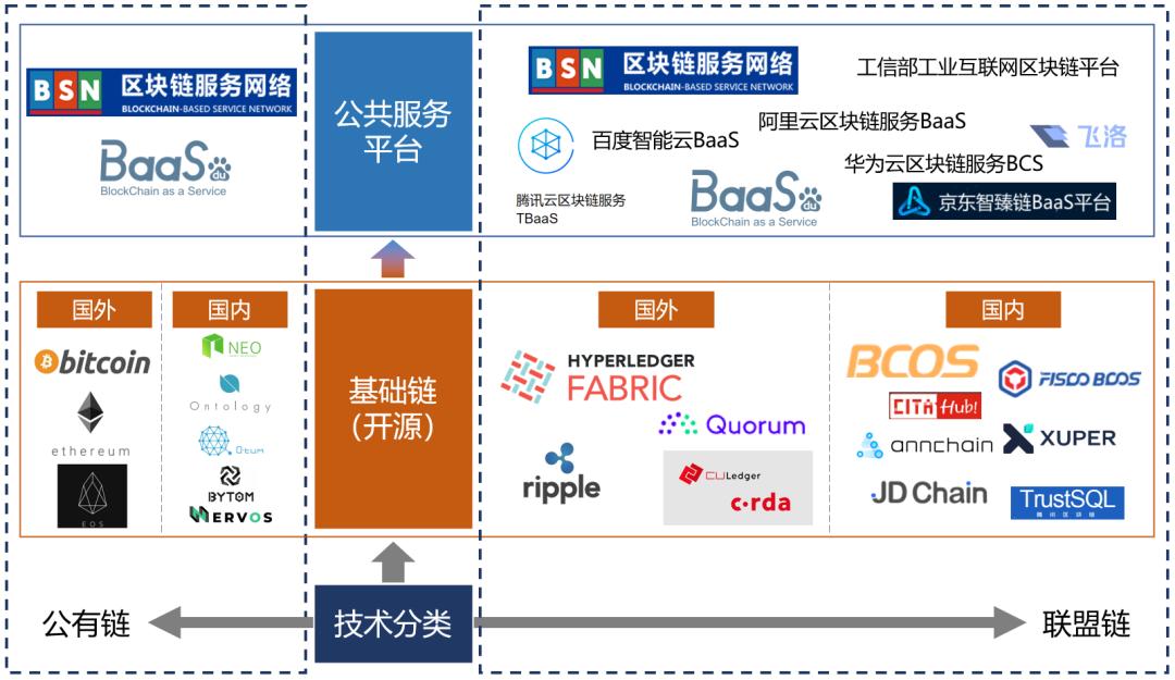 观点   区块链新基建发展现状如何?未来区块链新基建将如何建设?