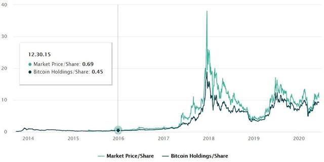 揭秘灰度基金比特币产品溢价的真相,是风险还是机会?