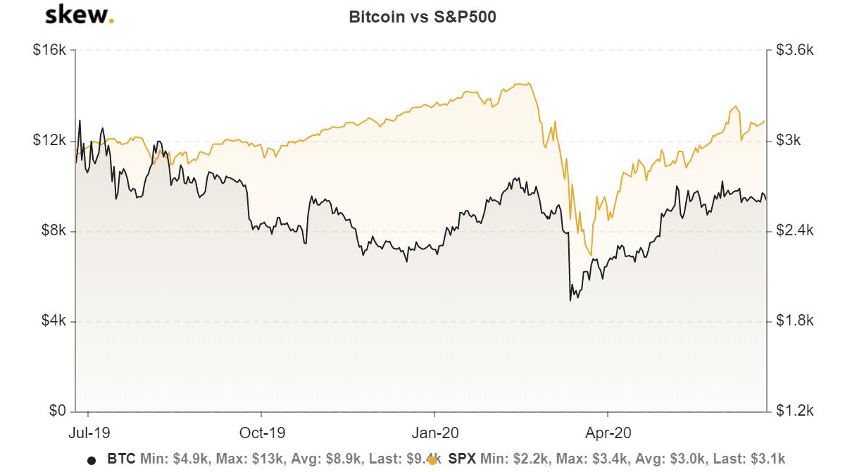 富国银行预计股市将遭到抛售——比特币价格将随之下跌?