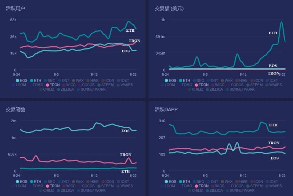 详解EOS经济模型:供需、网络资源、投票机制