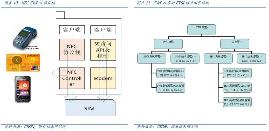 五探数字货币:NFC+SIM卡打造DCEP安全支付环境
