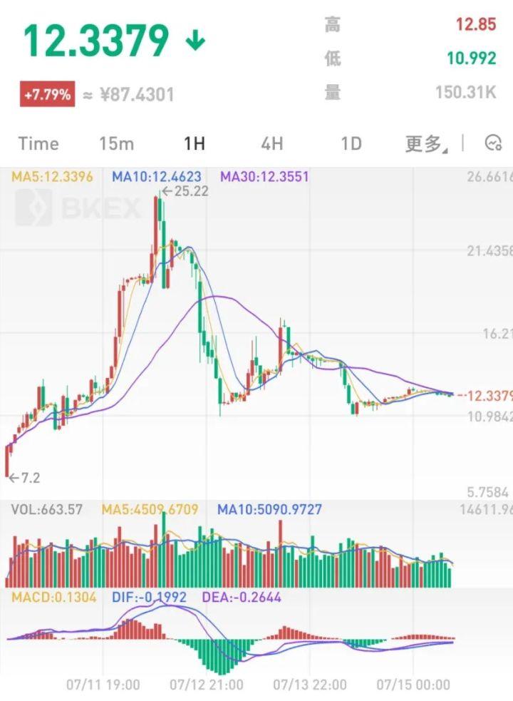 NXM暴涨背后:DeFi市场需求,还是炒作投机需求?