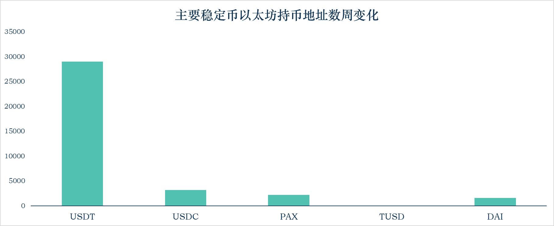 加密稳定币报告:用户数量175万;算法稳定币项目Terra单周上涨50%