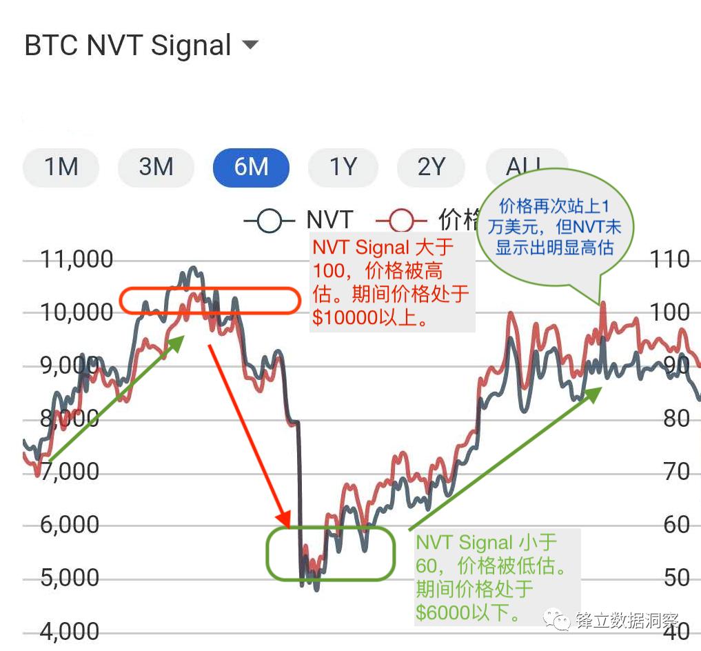 观点   如何通过 NVT Signal 来判断公链的价值?