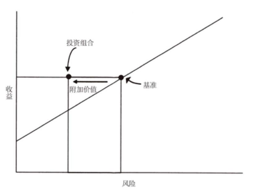 从数字货币的角度理解市场有效性、市场中立、均值回归