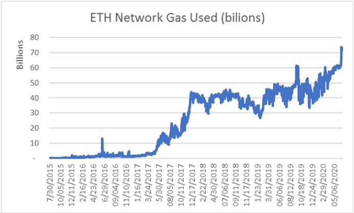 观点   以太坊2.0升级会让ETH成为市值最大的加密货币吗?