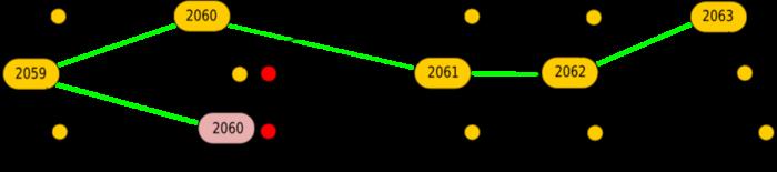 分析 | 以太坊提高gas上限之后:目前网络可以支持更大的调整
