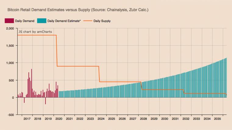 报告 | 未来8年,比特币需求将发生巨变