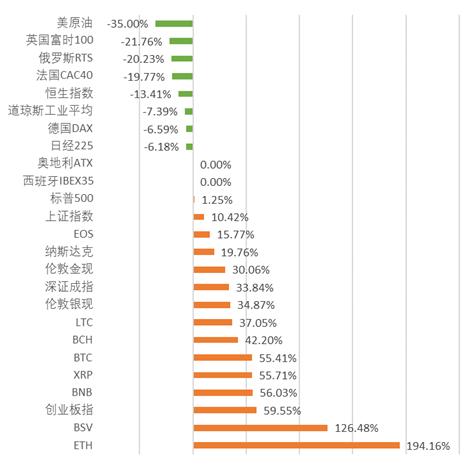 全球区块链产业发展月报:政策环境持续向好,火爆DeFi拉动投融资再创新高