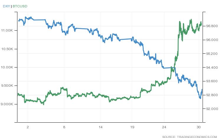 彭博社:美国人正在用贬值的美元换比特币