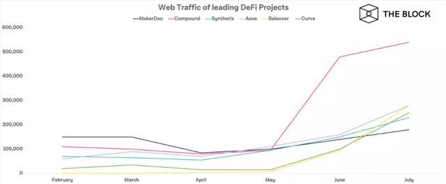 数据表明DeFi仍在蓬勃发展,顶级DeFi应用网络流量继续暴增