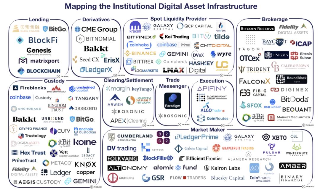 观点丨机构进场,加密银行已迎来最好的时代?