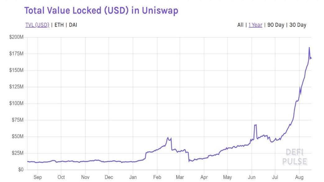 巴比特专栏 | 从Uniswap看未来的数字资产交易所