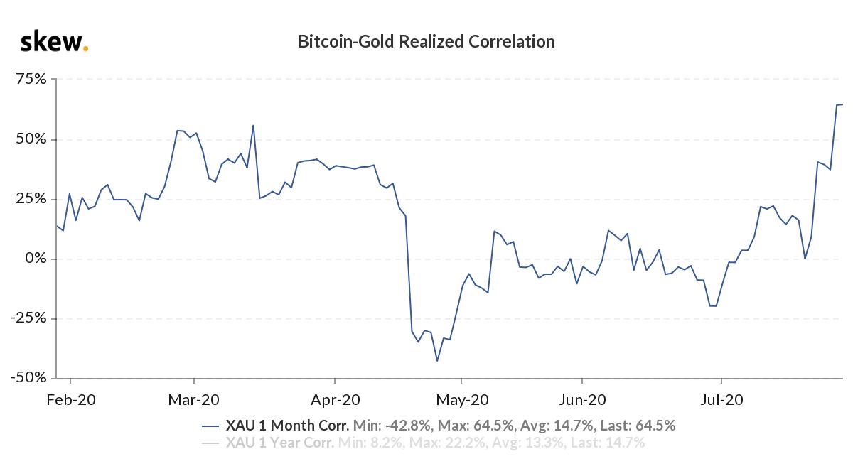 紧跟以太坊和黄金走势,比特币突破前期阻力位
