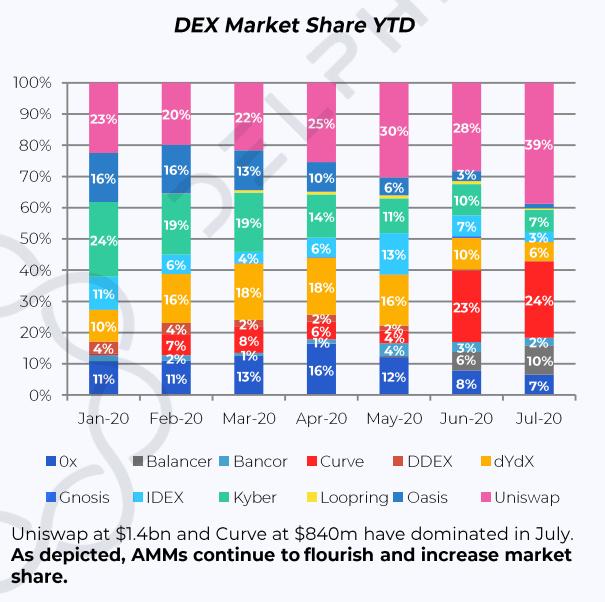 Bancor V2上线,Link做市年化330%,能再次激发DEX吗?