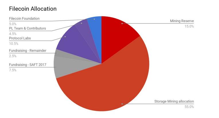 """2页的Filecoin经济报告,这些看点你必须知道"""""""