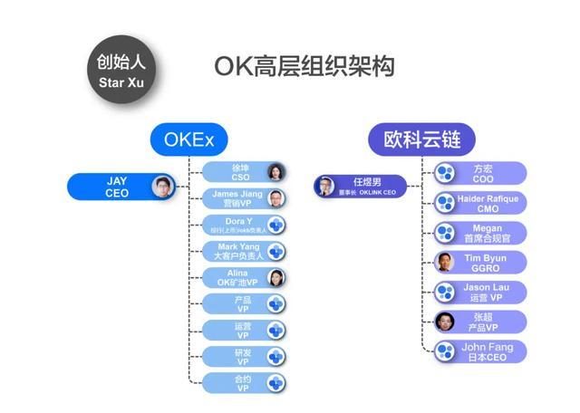 吴说:解密复杂的OK高层双边架构 职业经理人管理趋于稳定