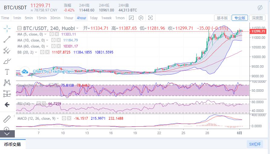 行情分析:比特币价格又创新高,八月牛市已然初现