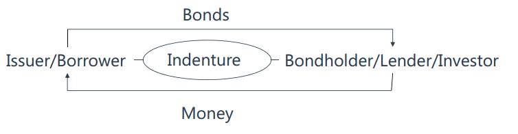 观点:Defi提高的是融资效率
