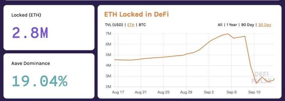 DeFi 流动性挖矿市场风险激增,如何通过期权对冲?