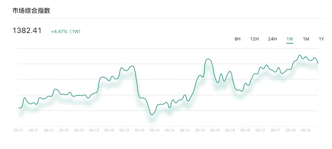 分析丨市场需新增热点点燃上涨动力