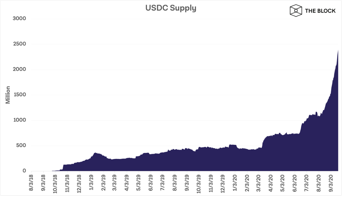 一年增长362%,USDC成为DeFi的稳定赢家