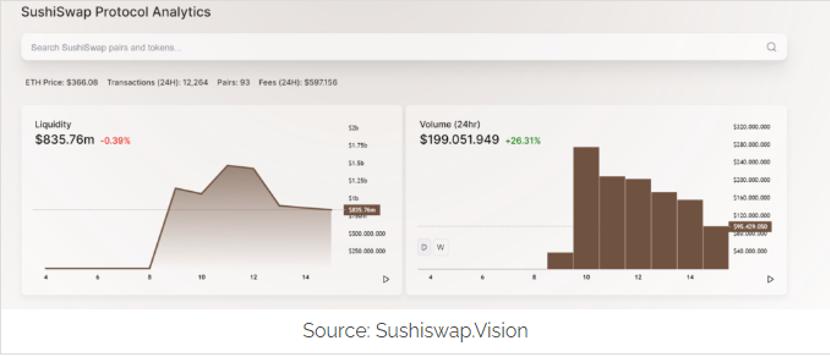 """败局两周前已注定?为什么""""寿司""""回购SUSHI代币不是件好事"""