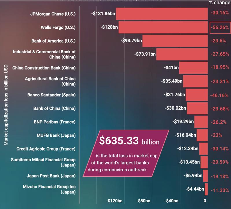 全球最大14家银行市值蒸发6353亿美元,同期比特币增长620亿美元