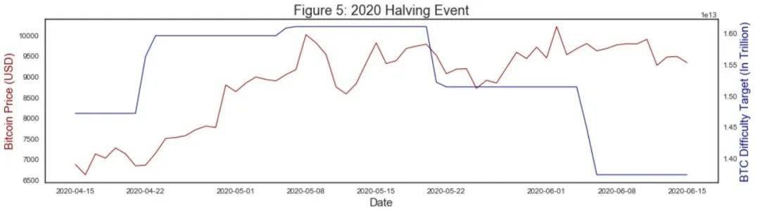 报告:比特币哈希率及挖矿难度分析