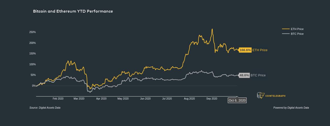 """个关键链上指标表明以太坊价格看涨反转"""""""