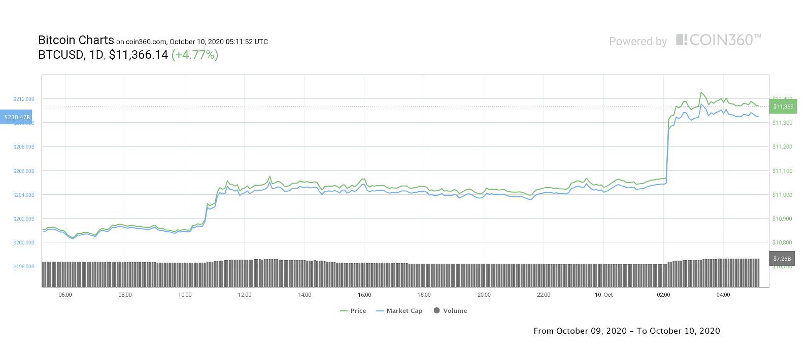 比特币的价格拉升至1.14万美元以上,短期内能否重回1.2万美元?