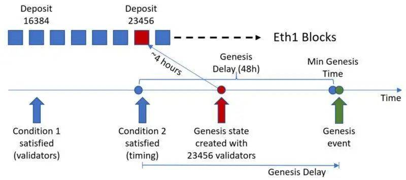 ETH 2.0 信标链即将上线,何时开启Staking?何时开启奖励分发?