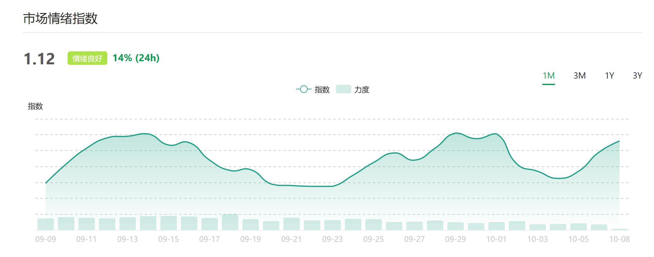 资金向BTC聚集 市场防御性上涨