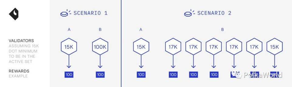 万字报告 | Polkadot为何能成为下一代区块链基础设施?