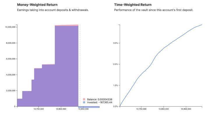 在yearn.finance上的以太坊巨鲸们到底能赚多少钱?