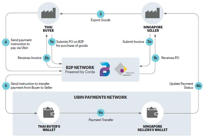 HashKey:探究新加坡央行数字货币项目Ubin应用案例