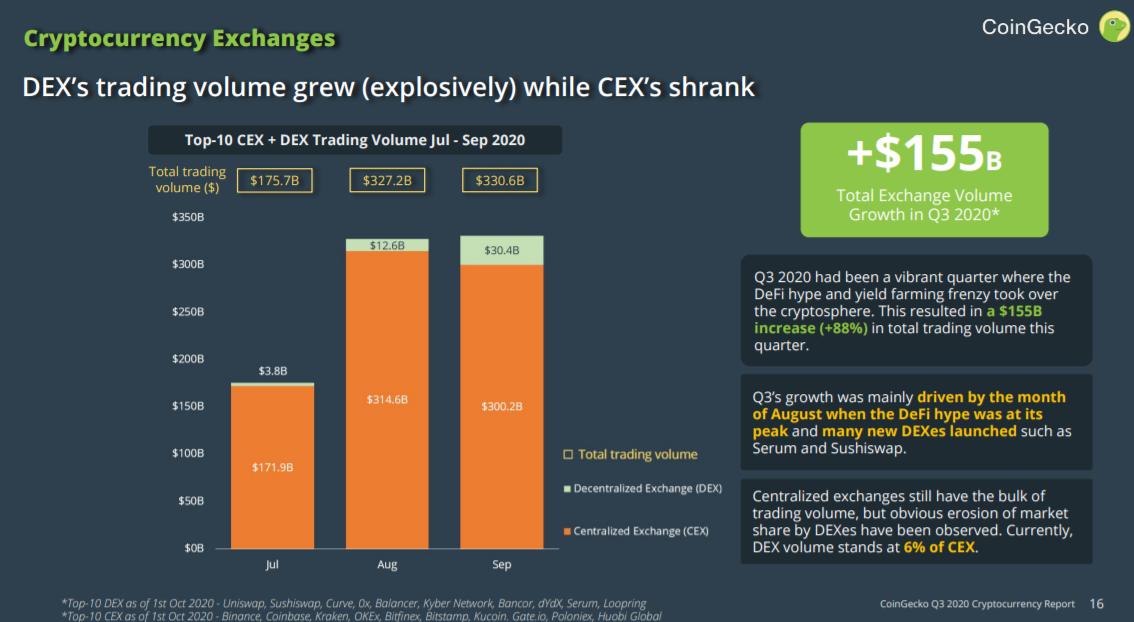 报告:Q3是DeFi的夏天,DEX总交易量增长了700%