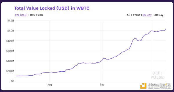 观察   详解WBTC、tBTC和RenBTC,哪一个会被广泛使用?