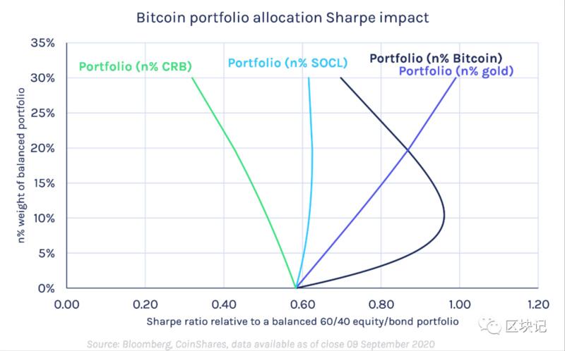投资组合中配置多少比特币比较适合?