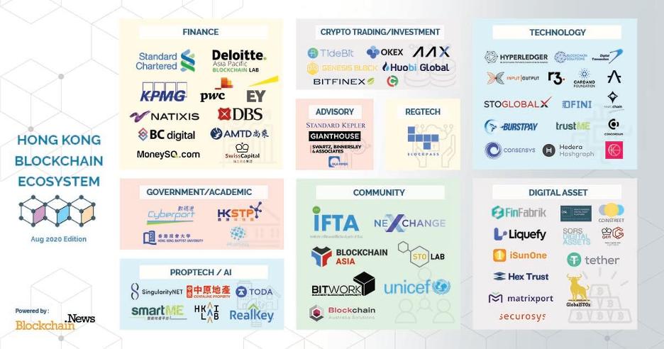 香港:金融科技及加密货币中心