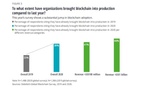 观点 | 区块链带来第四次技术革命,融入生产大幅提高企业收入
