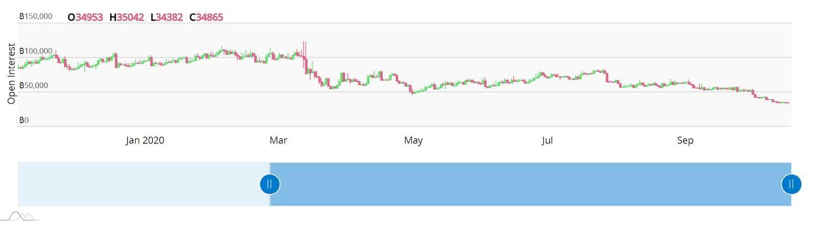 暴风雨前的平静?分析师表示3个月内比特币可能涨至2万美元