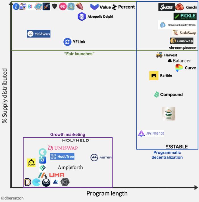 观点 | 流动性挖矿:以用户为中心的 Token 分配策略