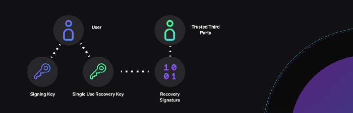 Aztec 2.0:以隐私性为核心的 zkRollup Layer 2 方案