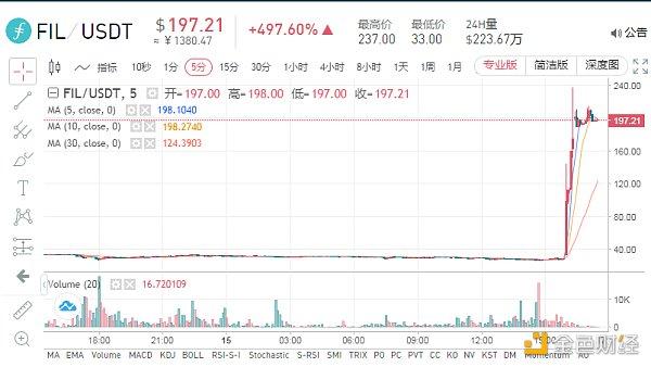 解读FIL流通情况:主网未上线,Filecoin市值已超过比特币?