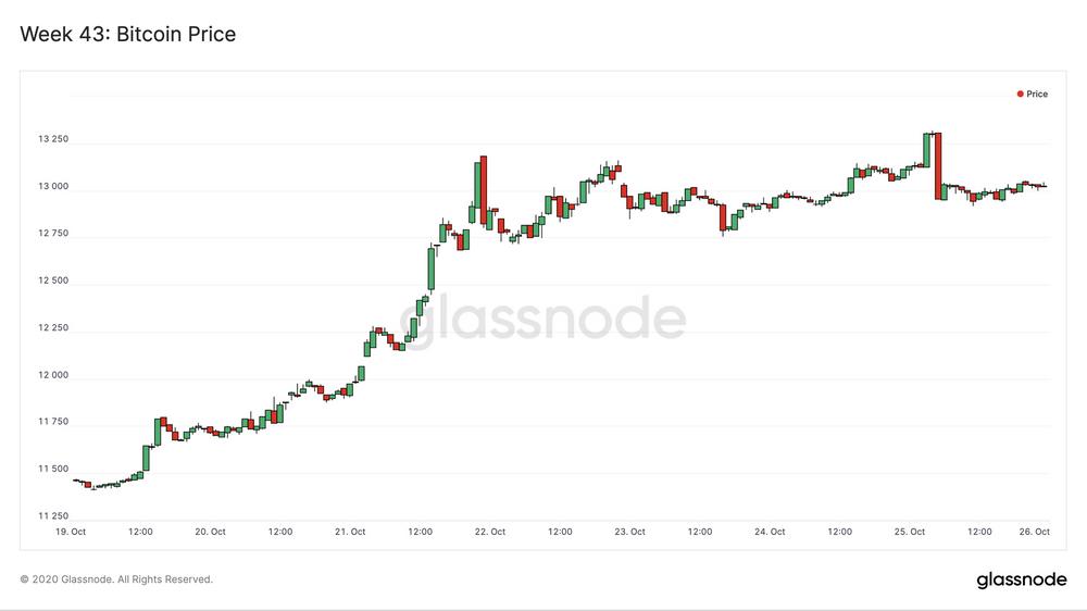 Glassnode:目前BTC 98%的UTXO都处于盈利状态?