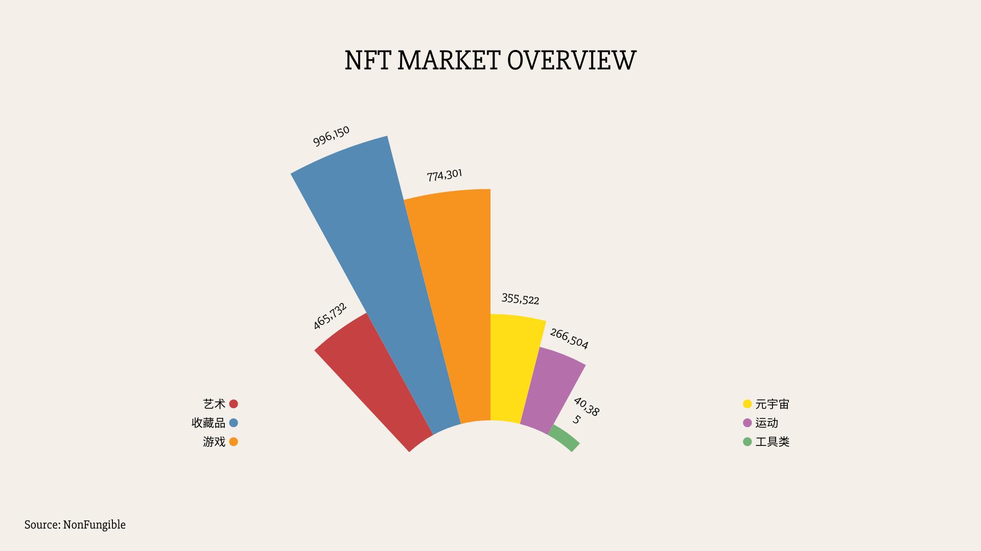"""000字读懂NFT市场概况、经济模型和未来商业价值"""""""